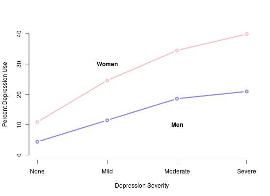 CDC depression