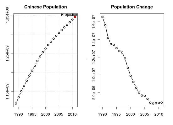 Chinese population