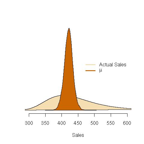 The probability of the actual sales and the parameter mu