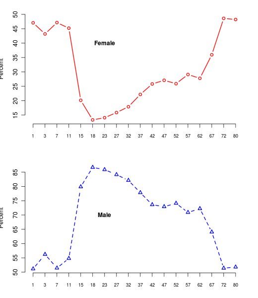 Homicide by Sex by Age