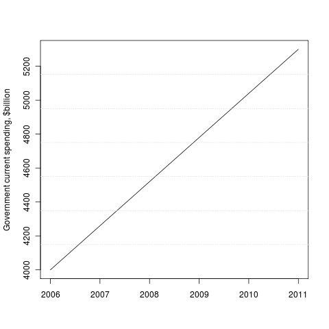 Paul Krugman Statistical Fictions