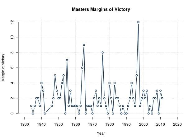 Masters Margins of Victory