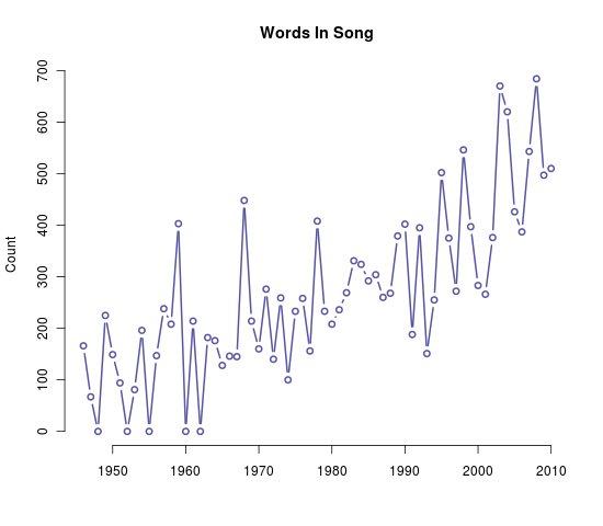 Pop music's decline