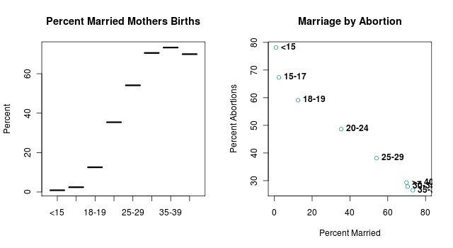 Percent Married births