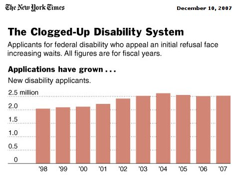 Social secuity disability applications