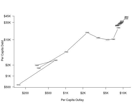 Spending Drives Debt