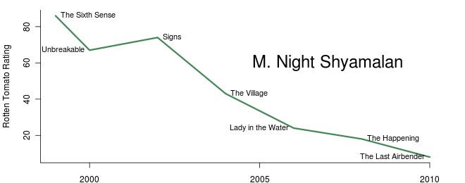 M. Night Shyamalan's Career