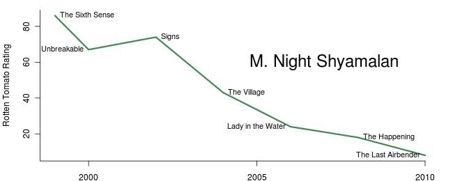 M. Night Shyamalan's Career