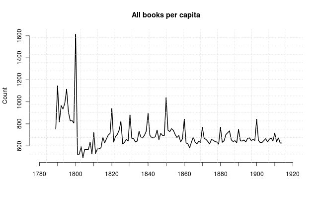 Victorian books published per capita