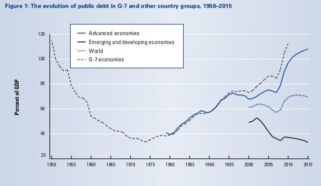 World Economic Forum Global Competitiveness