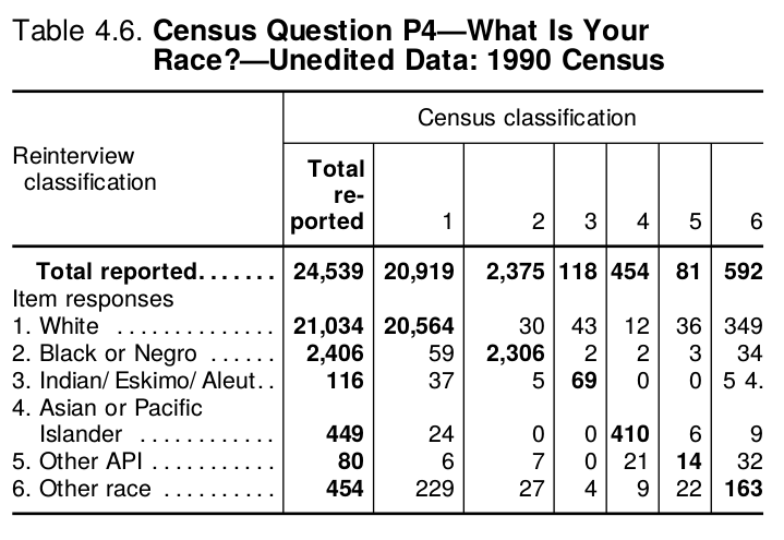 """From the Census Bureau's  """"Content Reinterview Survey: Accuracy of Data for Selected Population and Housing Characteristics as Measured by Reinterview"""""""