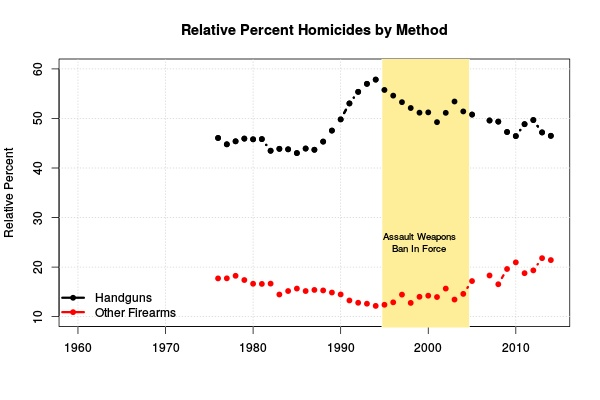Figure 5: Relative percent homicides by handguns and other firearms