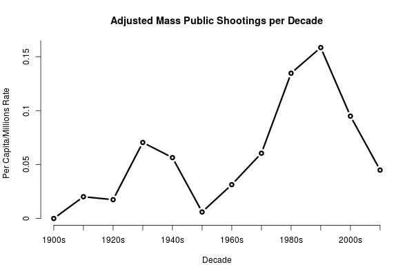Figure 7: Mass shootings by decade.