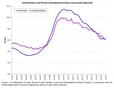 Florida Department of Economic Opportunity comparison of state and U.S. unemployment rate changes