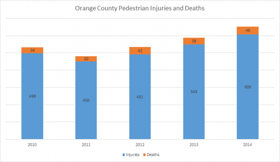 Pedestrian injuries and fatalities in Orange County, 2010-2014.
