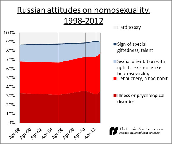 Russian attitudes on homosexuality (1998 - 2012)