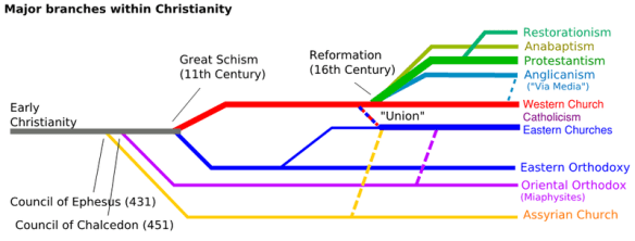 The Branch Theory of the Church