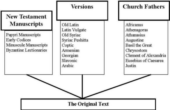 Chart of Biblical Manuscripts