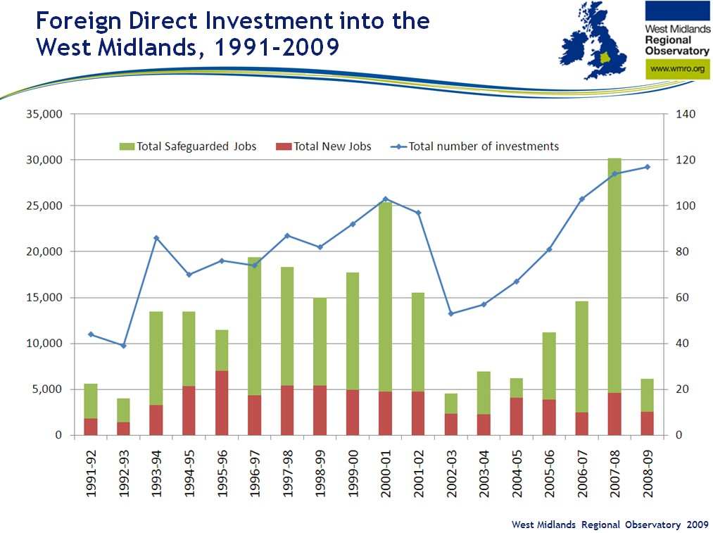 Bar chart shows increase in foreign direct investment into the West Midlands between 1991 and 2009