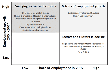 Diagram plots employment growth 2001 to 2007 with share of employment in 2007