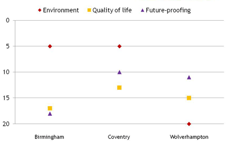 Chart ranking Birmingham, Coventry and Wolverhampton in 2009 by Sustainable Cities Index' themes of environment, quality of life and future-proofing