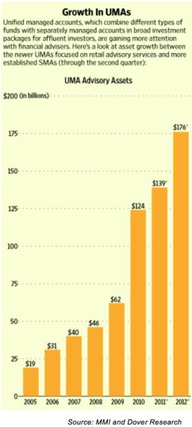 Growth in UMAs 2005-2012