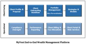 MyVest End2End Platform
