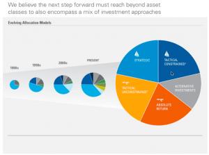 AssetMark Evolving AA