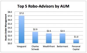 robo-advisor shakeout