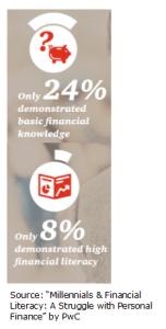 Content Plus Robos: the Formula for Attracting Financially Fragile Millennials