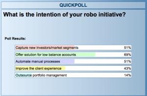 roboadvisor technology