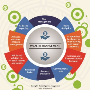 artificial intelligence wealth management