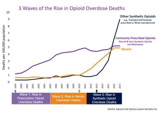 overdose stats