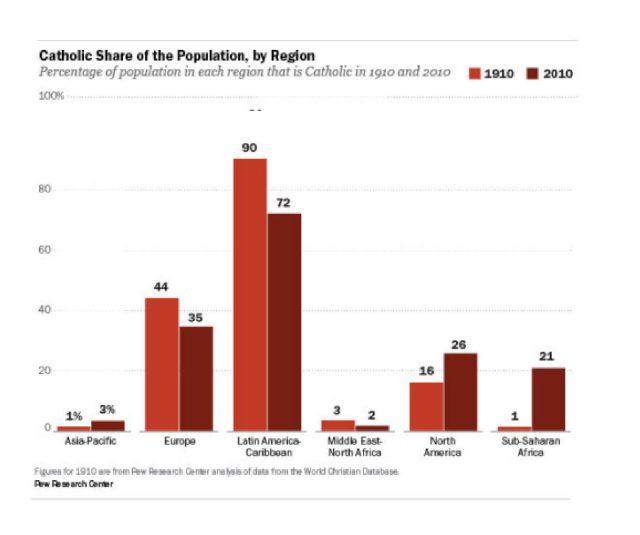 Catholic share 1910-2010