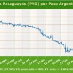 Abwertung des Guaraní als Ausweg gegen Schmuggel und gefährdeten Arbeitsplätzen?