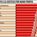 Selbstjustiz wird in Paraguay stark toleriert