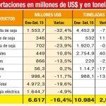 Export von Waren bricht um 26% ein