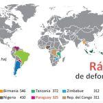 Paraguay: An 6. Stelle bei der Abholzung weltweit