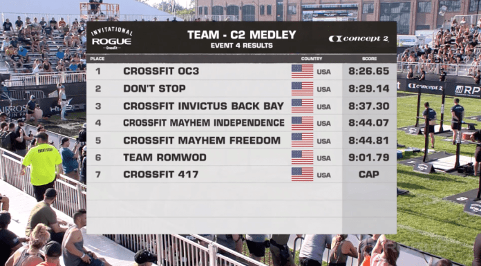 The leaderboard from the Concept2 Medley put CrossFit OC3 in front of Don't Stop. CrossFit Invictus Back Bay was able to maintain a lead on Mayhem Independence and Mayhem Freedom.