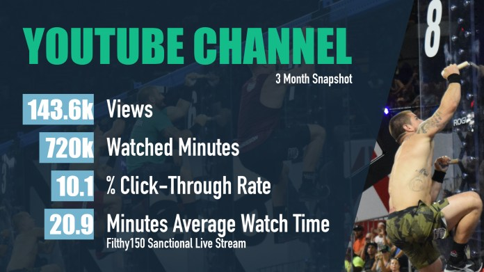 WODDITY's YouTube channel is unrivaled in the space, earning an unmatched 20-minute average viewer duration of our events.