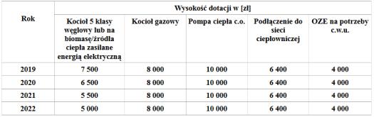 kwota dotacji do wymiany pieca wodzisław