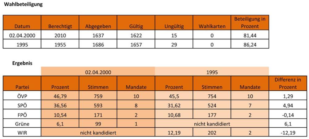 Ergebnis Gemeinderatswahl 02.04.2000