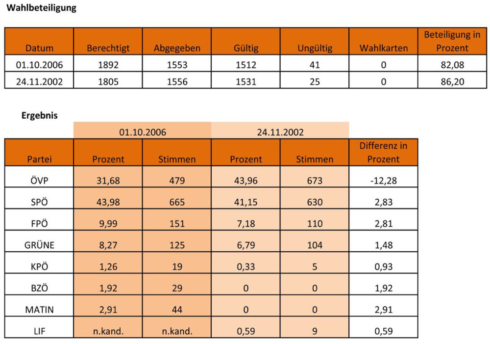Ergebnis Nationalratswahl 01.10.2006