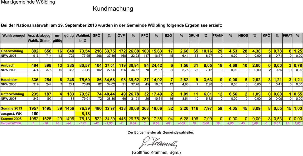 Ergebnis Nationalratswahl 2013