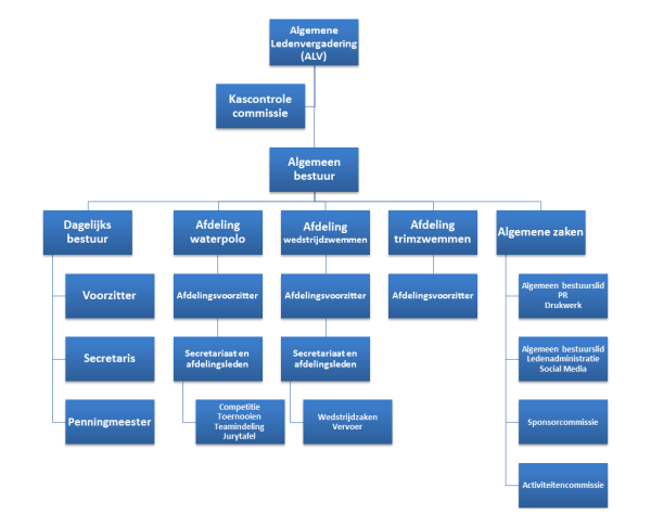 Organisatiestructuur De Woelwaters