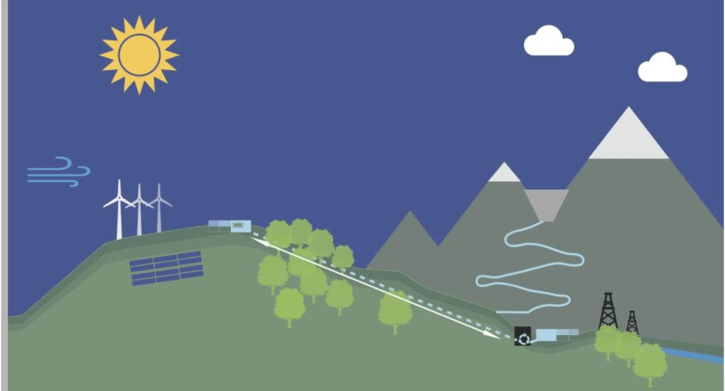 Reino Unido convertirá sus montañas en baterías de energía hidroeléctrica
