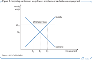 IZA World of Labor  The effects of minimum wages on youth employment and ine