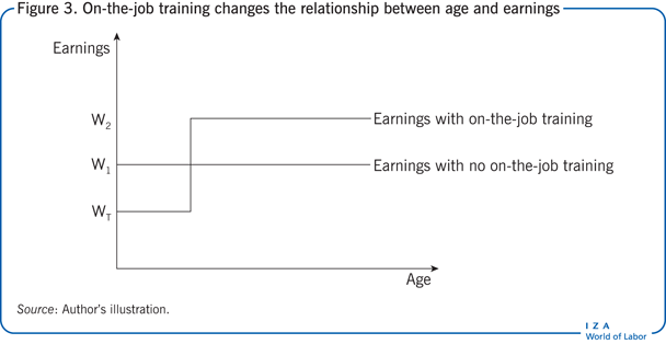 On-the-job training changes the                         relationship between age and earnings