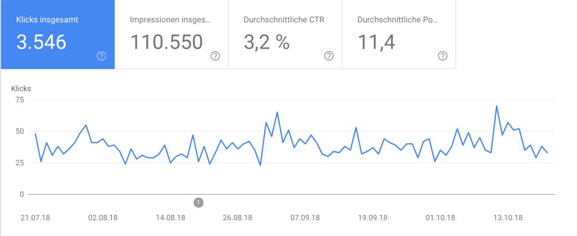 Bildschirmfoto 2018 10 23 um 11.34.13 1 - 21,3 % höherer Traffic durch Link Detox | Case Study