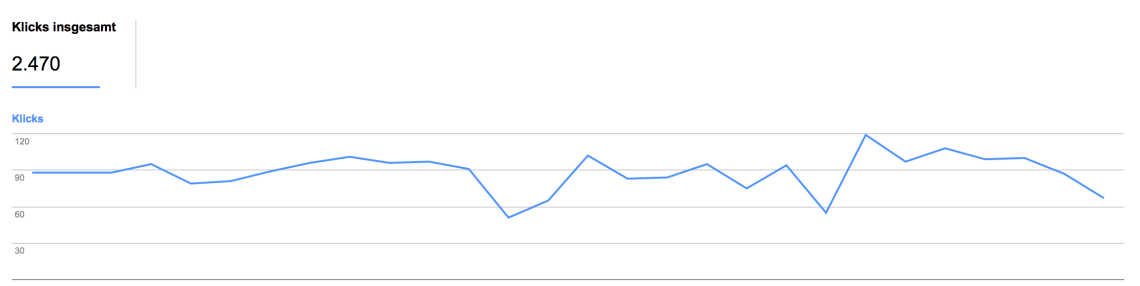 Bildschirmfoto 2018 10 23 um 14.12.14 - 90% mehr Besucher durch Onpage SEO | Case Study